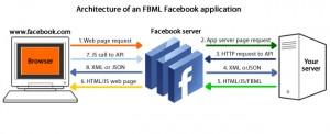 Αρχιτεκτονική των facebook application